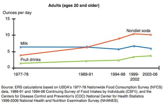 Consommation de boissons caloriques aux États-Unis