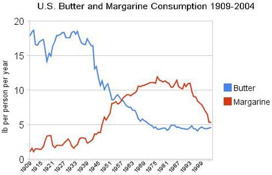 Consommation de beurre et de margarine aux États-Unis