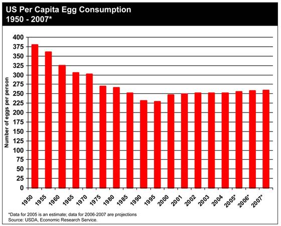 Consommation d'œufs aux États-Unis