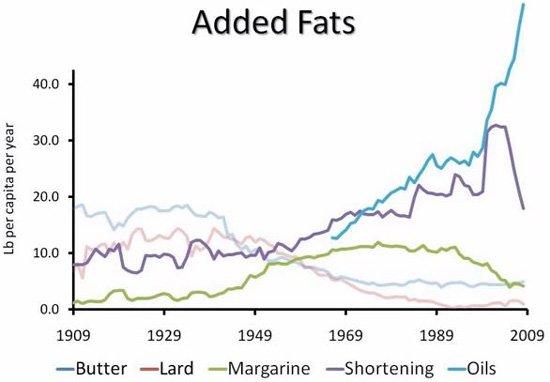 Consommation de matières grasses aux États-Unis