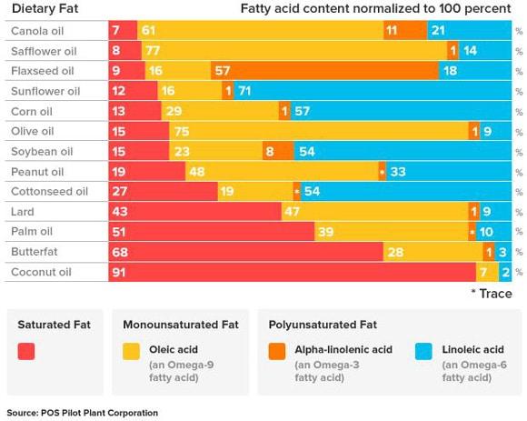 Répartition des acides gras de différentes graisses