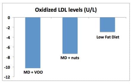 Niveaux oxydés LDL