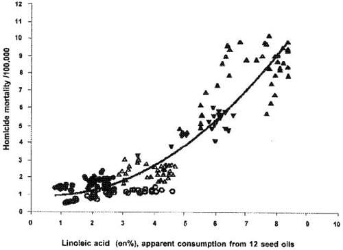 Consommation d'acide linoléique et homicide