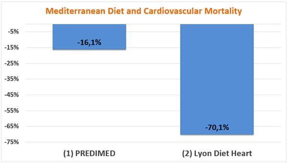 Régime méditerranéen et mortalité cardiovasculaire