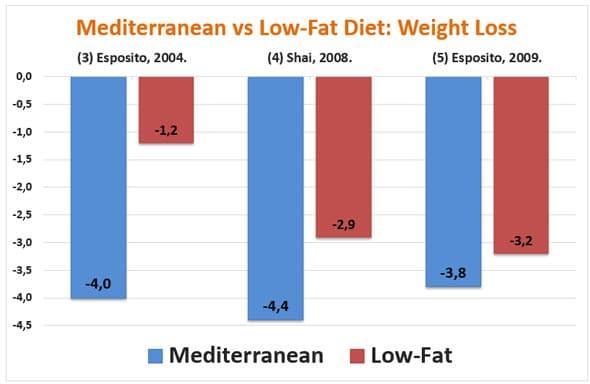 Régime méditerranéen et perte de poids