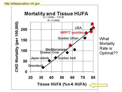 Graphique de la mortalité et de la consommation de gras oméga-6