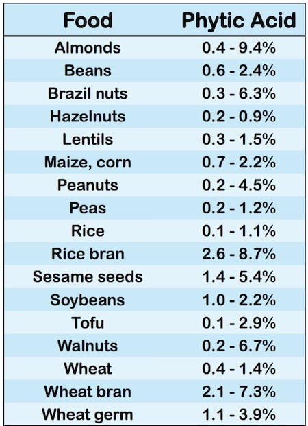 Acide phytique dans les aliments