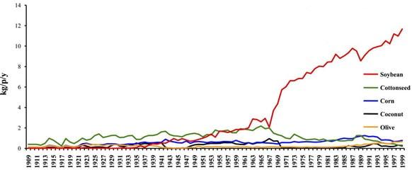 Consommation d'huile de soja aux États-Unis