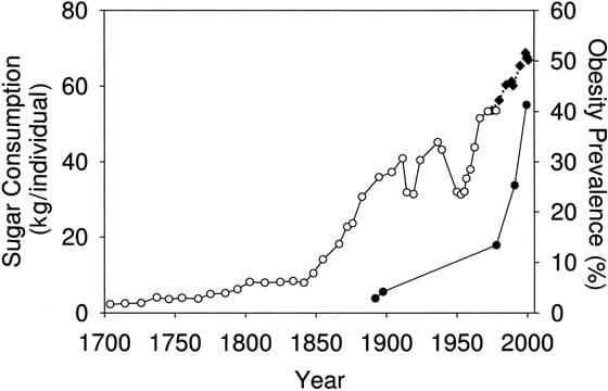 Consommation de sucre au Royaume-Uni et aux États-Unis