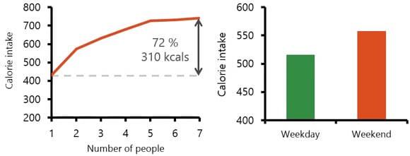 L'environnement social et l'apport alimentaire
