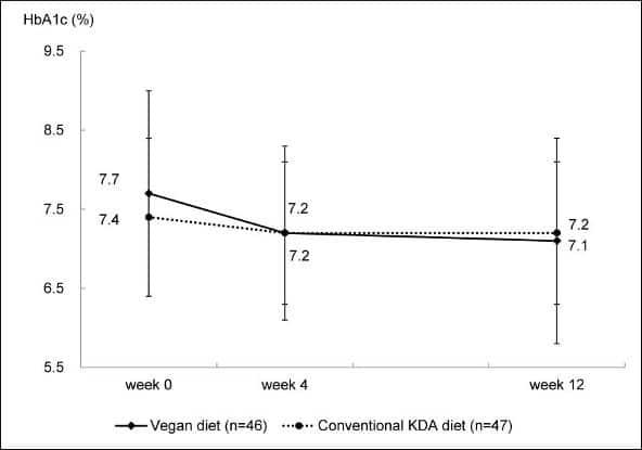 Régime végétalien vs conventionnel KDA sur HBA1C